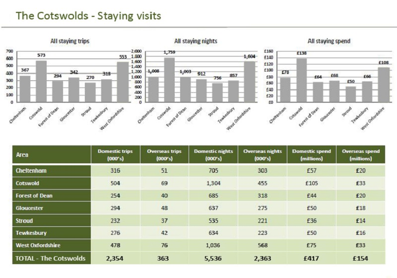 The Cotswolds - Staying visits